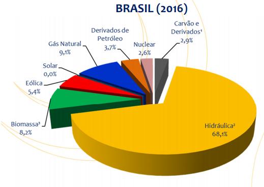 Matriz Energética Brasileira 2016