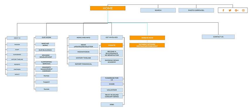 SHRT-OPTIMIZED-SITEMAP.jpg