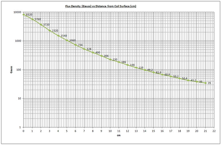 Life Pulser 600V - Flux Density (Gauss) vs Distance from coil surface.