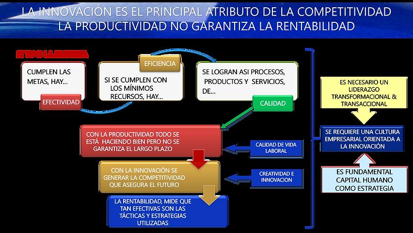3 Cultura de innovacion.png