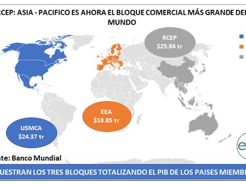 Asia-Pacífico forma el bloque comercial más grande del mundo