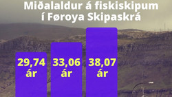 Føroya Skipaskrá  |  Miðalaldur á fiskiskipum í Føroyum 🛳