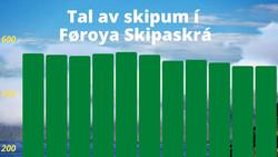 Føroya Skipaskrá  |  Tal av skipum í Føroya Skipaskrá 🚢