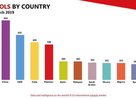 Global Growth in the Education Markets