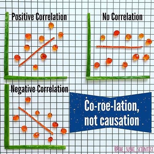 correlation statistics sushi science