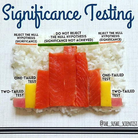 statisics sushi science