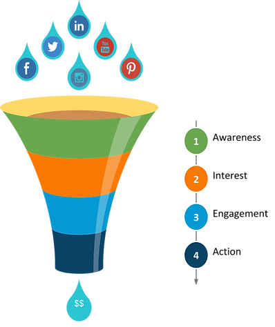 Social media marketing funnel.png