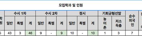 [입시요강] 2017년 한국영상대학교 입시요강 / 엠투실용음악학원, 엠투