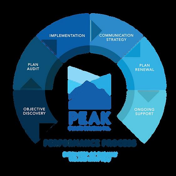 Peak_6 Step InfoGraphic Transparent.png