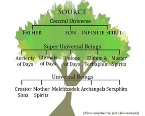 4. Cosmic Diversity within Unity & How it Pertains to Us