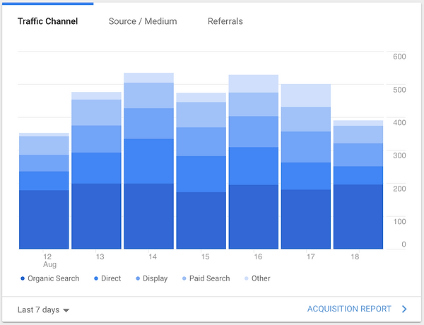 Google Analytic Traffic Channels.png