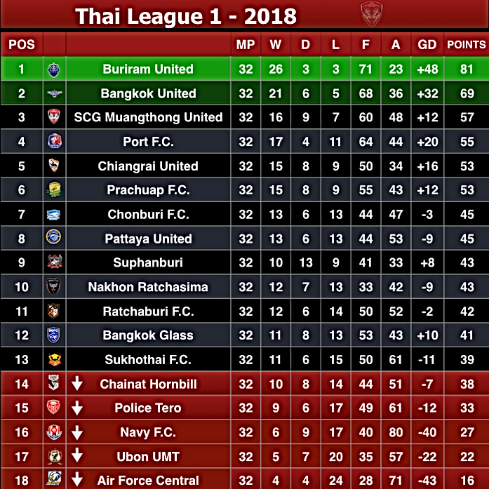 Thai League One