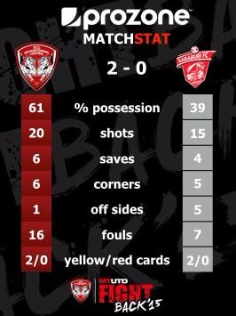 Match Stats - MTUTD vs Saraburi FC