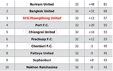 Thai League One