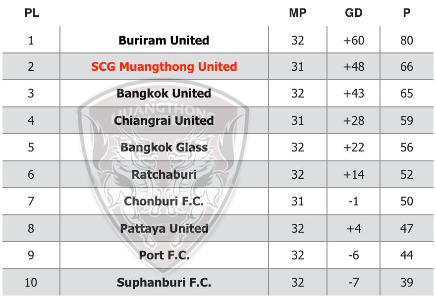 Thai League One - top ten teams