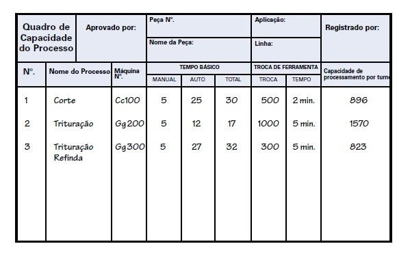 É uma tabela para se adicionar informações coletadas do processo para realizar a Padronização do Processo