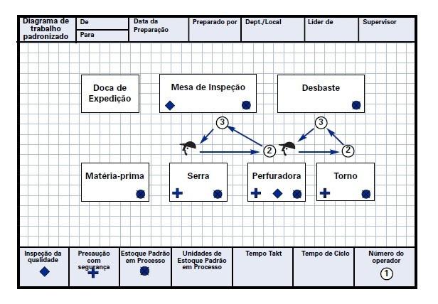 É um diagrama onde são desenhadas as etapas do processo e o caminho percorrido pelo operador para realizar a atividade. Tem como objetivo gerar melhoria no ambiente de trabalho para otimizar a atividade. Usado no trabalho padronizado