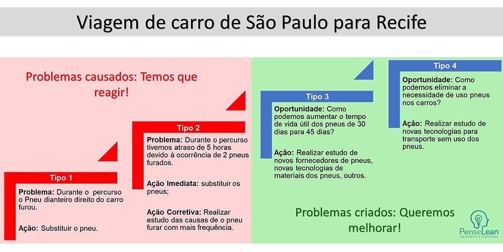 É uma tabela que mostra um exemplo dos tipos de problema que podemos nos deparar para resolver.