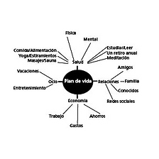 Plan de vida map.png