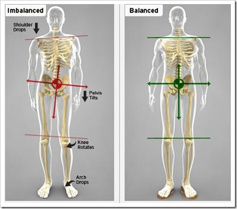 desequilíbrios posturais