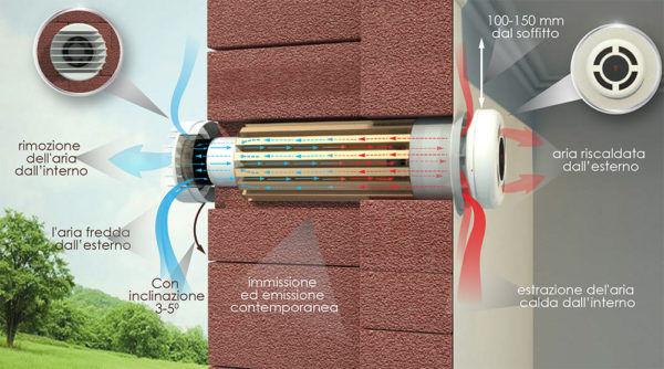 ventilazione-controllata-meccanica-.jpg