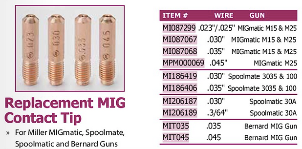 replacement MIG contact tip