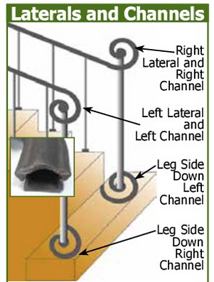 laterals and channels