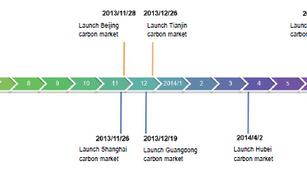 Comparing Carbon Emission Trading Schemes of China, Japan & Korea and assessing their readiness