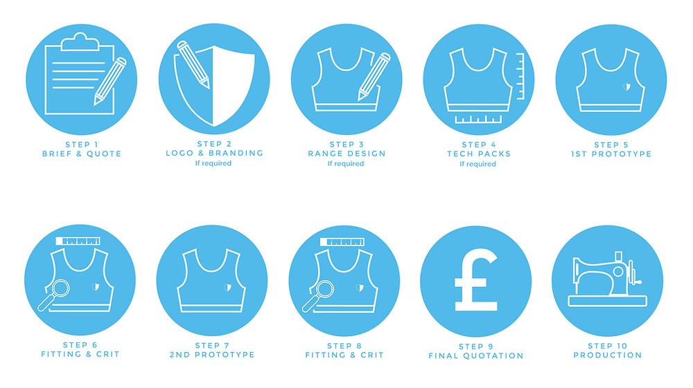 Start your sportswear brand now - Blue Associates Sportswear