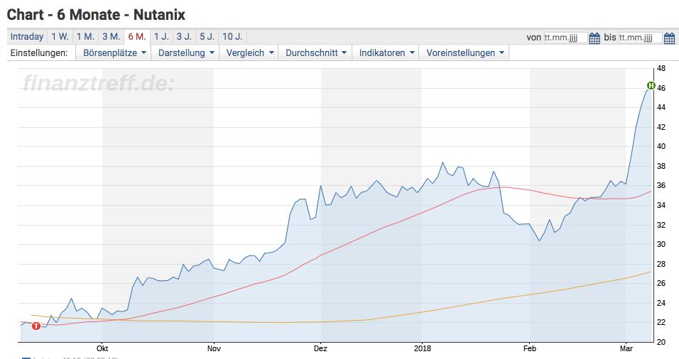 Nutanix Chart