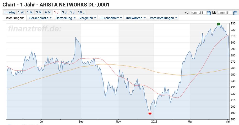Arista Networks Chart 1 Jahr