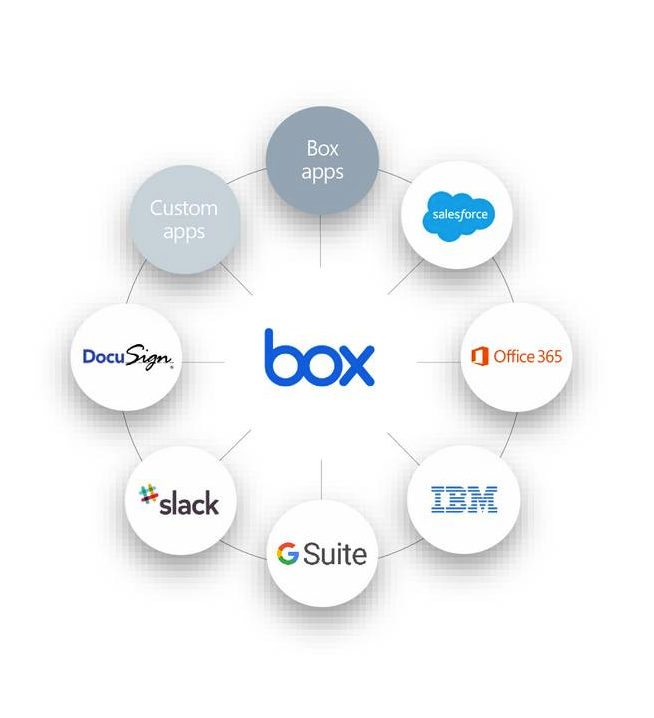 Box integrations