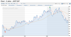 Just Eat Chart 3 Jahre