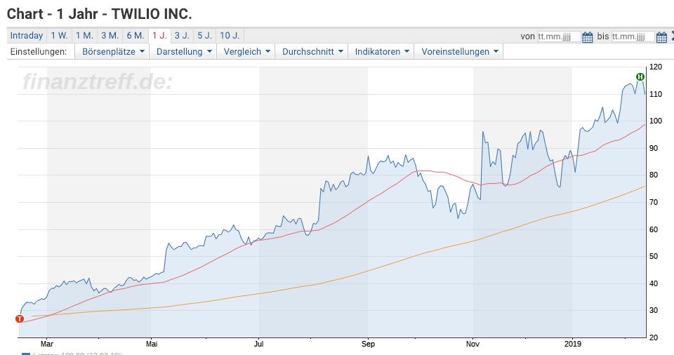 Twilio Chart 1 Jahr