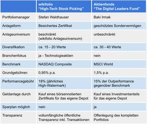 Vergleich High-Tech Stocking Picking wikifolio