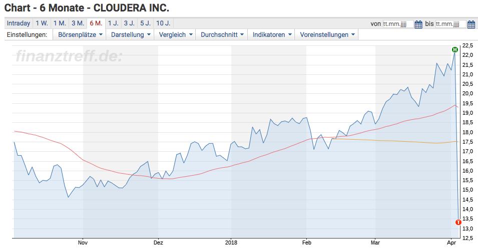 Cloudera Chart