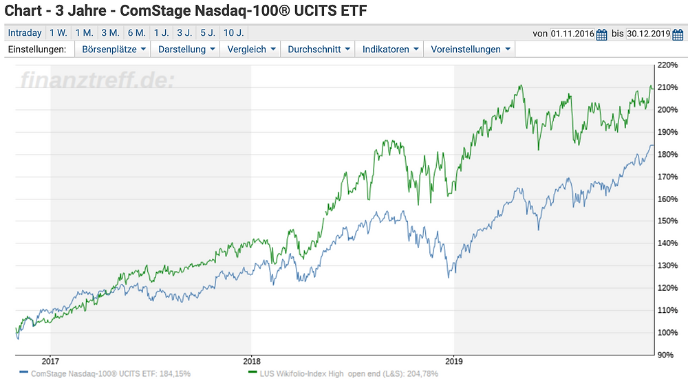 High-Tech Stock Picking wikifolio versus ETDF