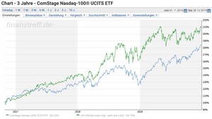 High-Tech Stock Picking wikifolio versus ETDF