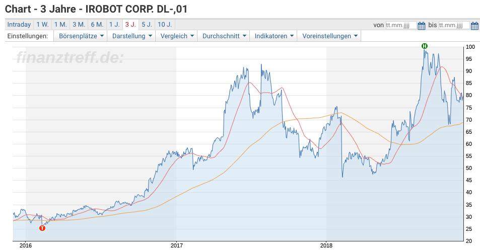 iRobot Chart 3 Jahre