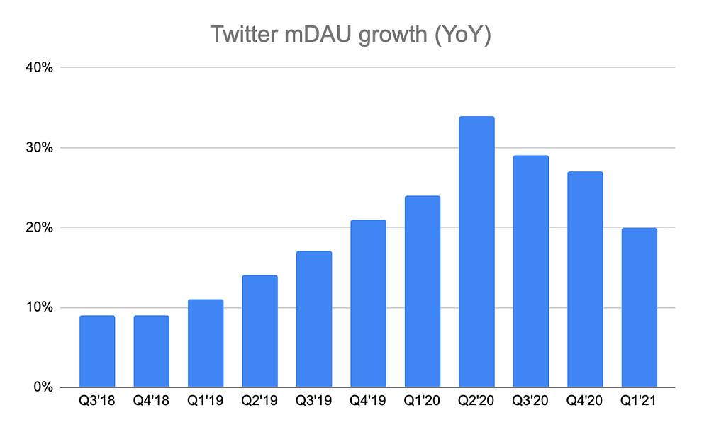 Twitter mDAU Growth