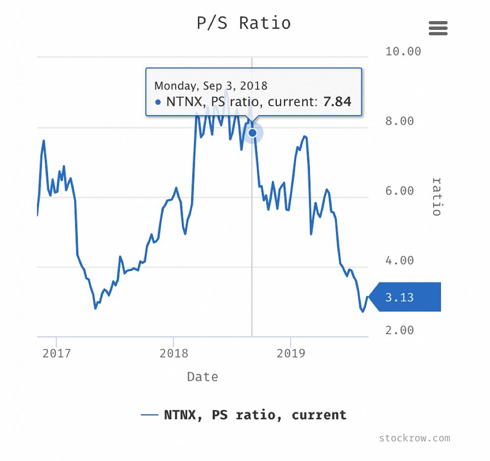 Nutanix Price-Sales-Ratio