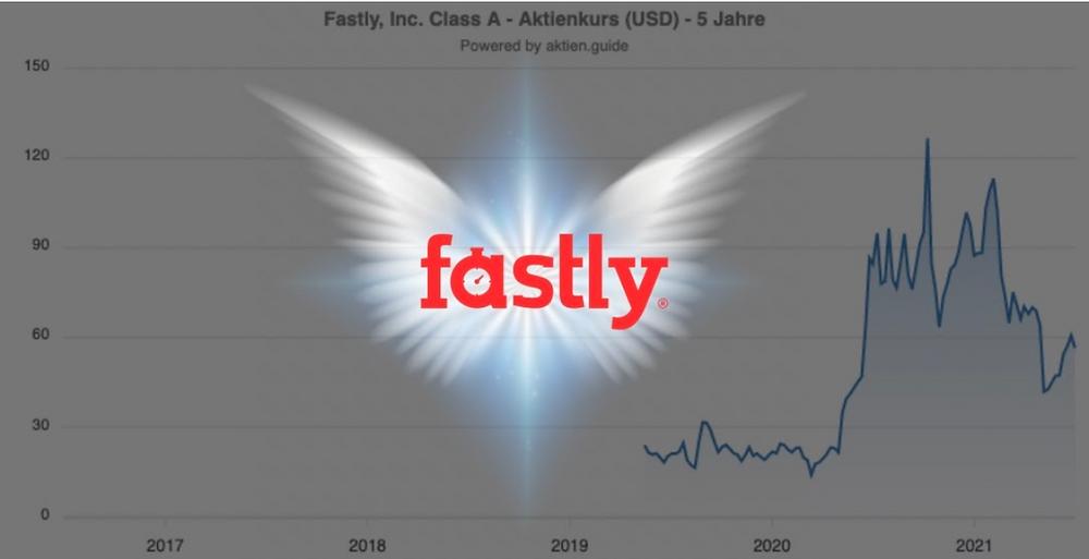 Fastly Aktie