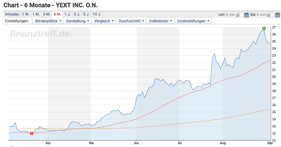 Yext Chart 6 Monate