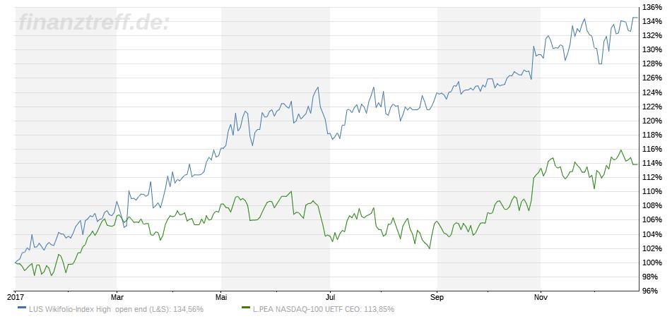 Chart High-Tech Stock Picking vs Benchmark 2017