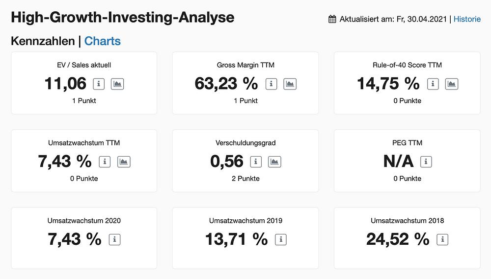 Twitter High-Growth-Investing Kennzahlen