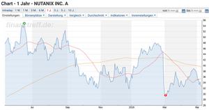 Nutanix Chart 1y