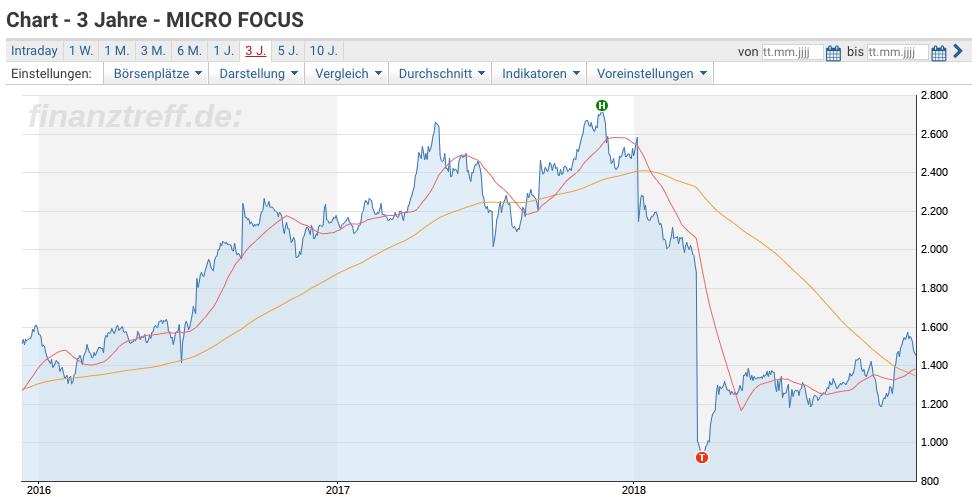 Micro Focus Chart 3 years