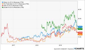 EV/Sales Verhältnis Chart
