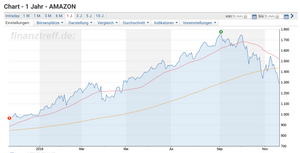 Amazon Aktie12 Monate Chart