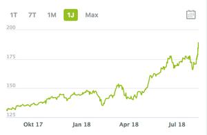 High Tech Stock Picking wikifolio 1 Jahr